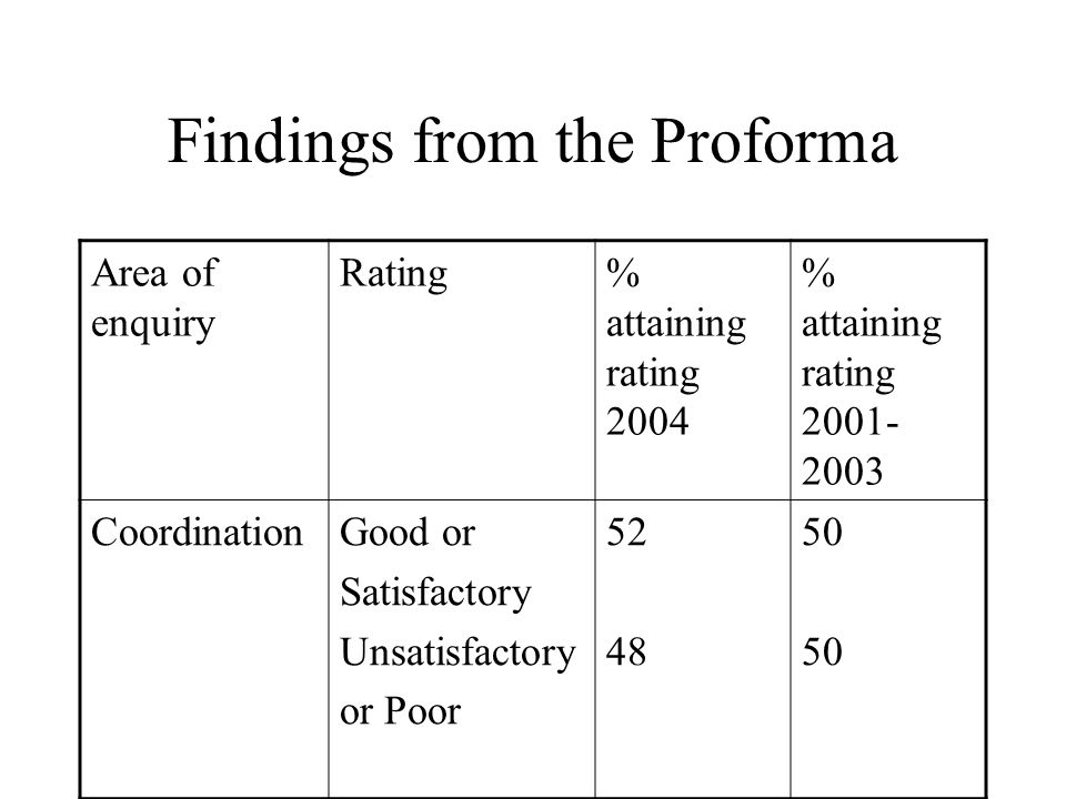 Findings from the Proforma Area of enquiry Rating% attaining rating 2004 % attaining rating 2001- 2003 CoordinationGood or Satisfactory Unsatisfactory or Poor 52 48 50