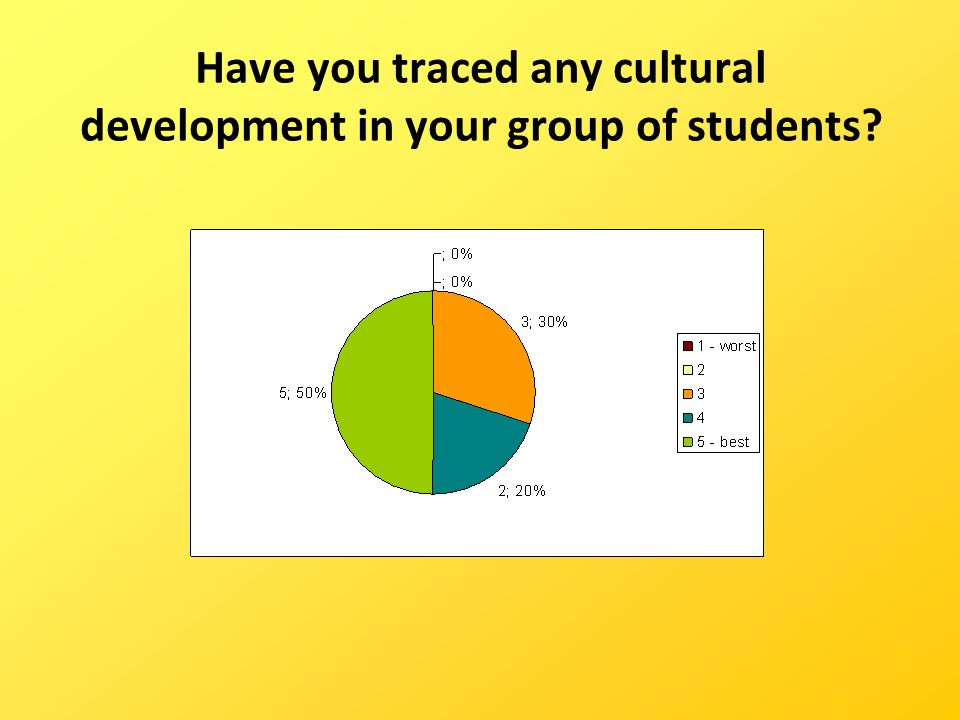 Have you traced any cultural development in your group of students?