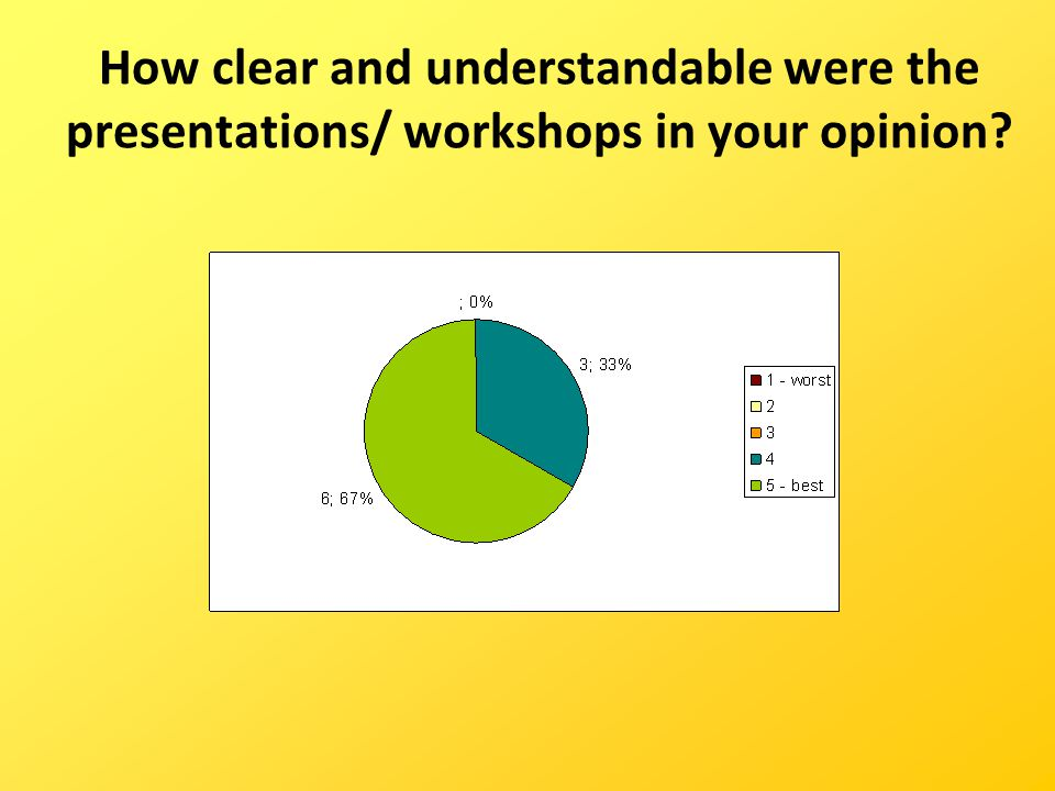 How clear and understandable were the presentations/ workshops in your opinion?
