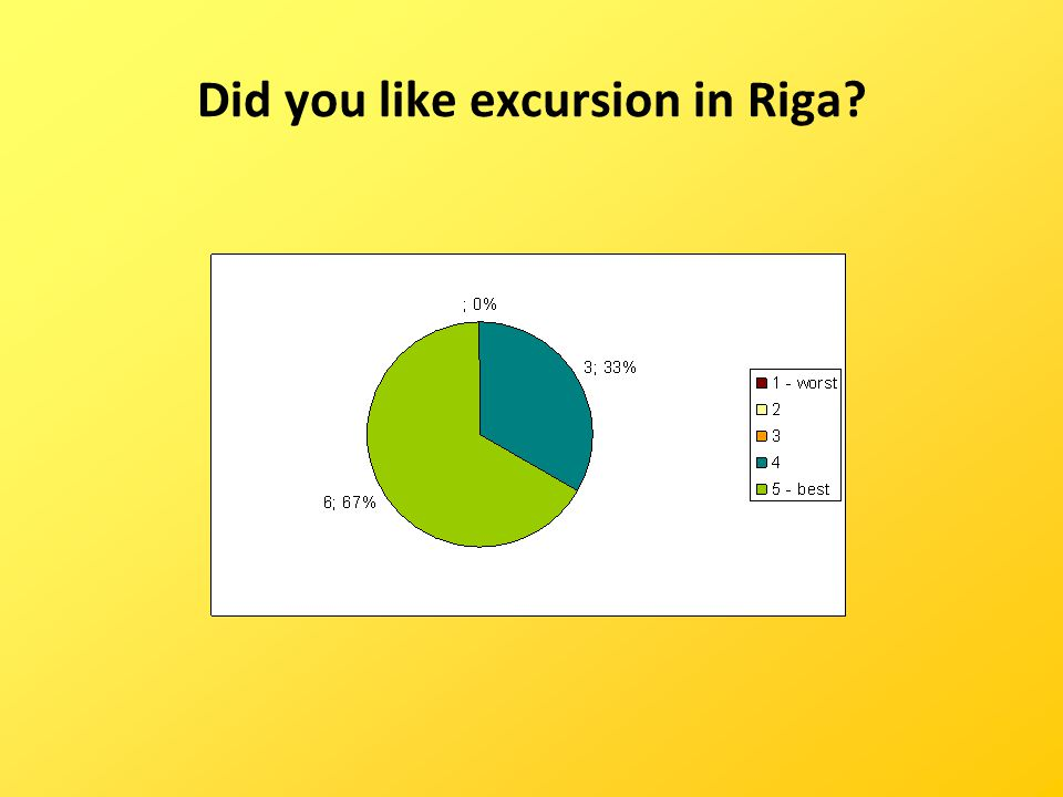 Did you like excursion in Riga?