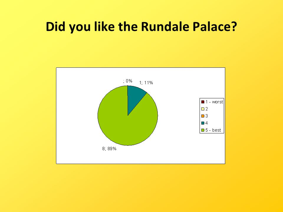 Did you like the Rundale Palace?