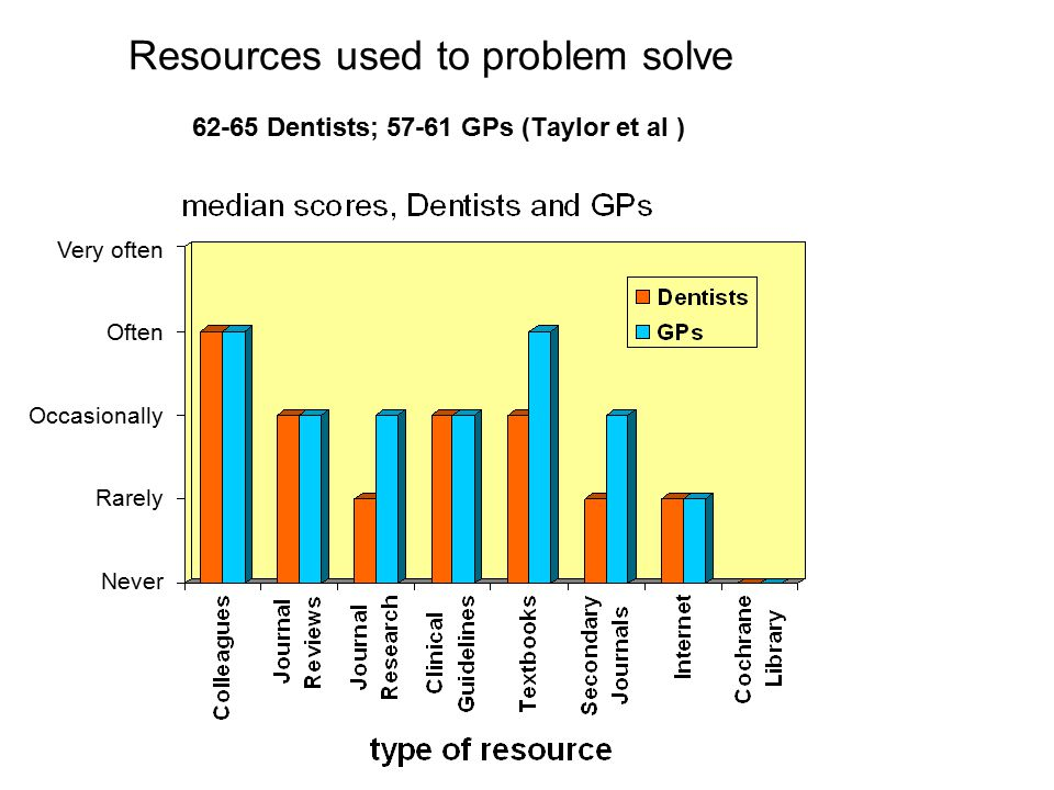 Resources used to problem solve 62-65 Dentists; 57-61 GPs (Taylor et al ) Never Rarely Occasionally Often Very often