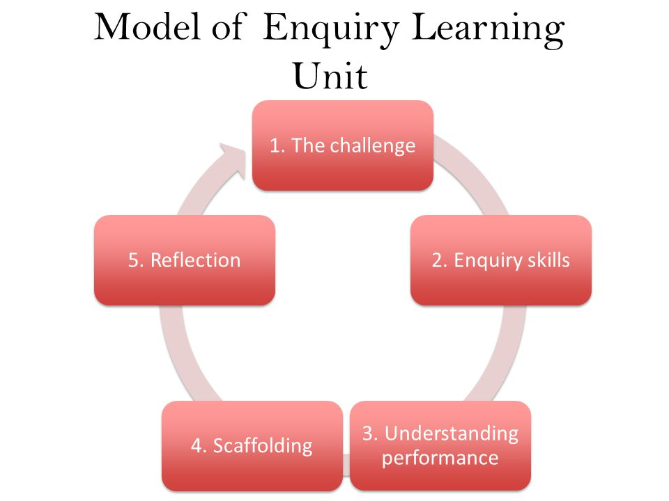 Model of Enquiry Learning Unit 1. The challenge2. Enquiry skills 3. Understanding performance 4. Scaffolding5. Reflection