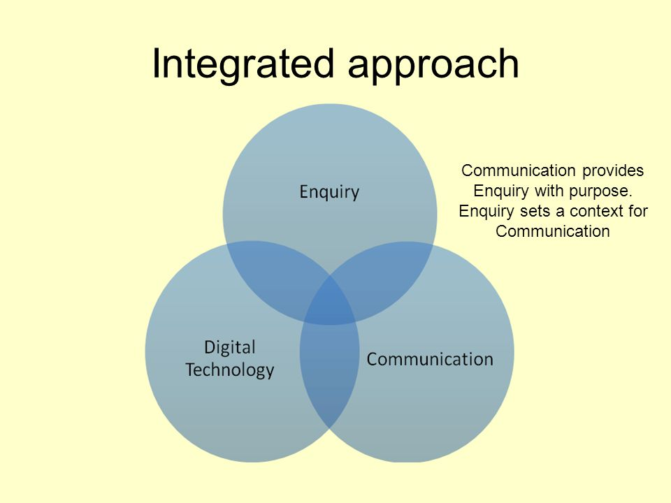 Communication provides Enquiry with purpose. Enquiry sets a context for Communication