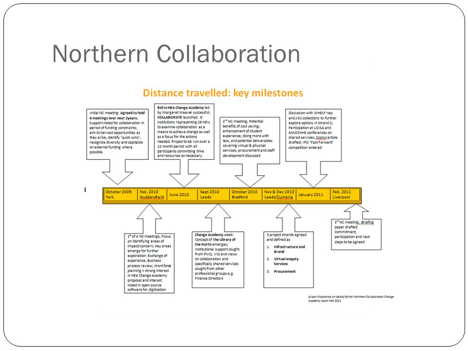 Northern Collaboration