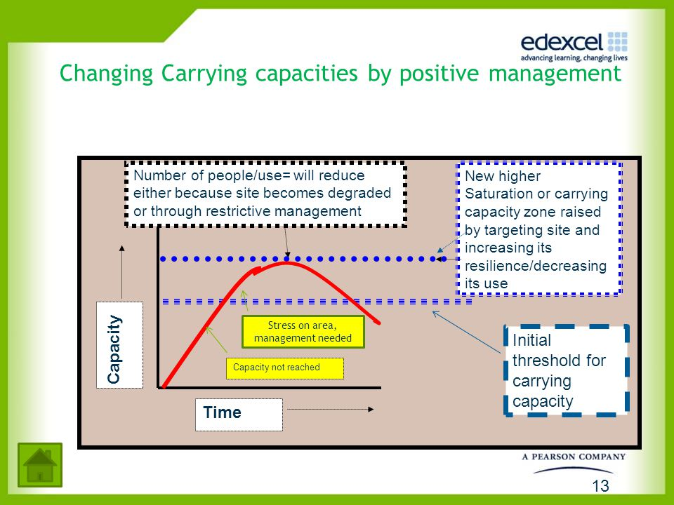 Changing Carrying capacities by positive management Capacity Number of people/use= will reduce either because site becomes degraded or through restric