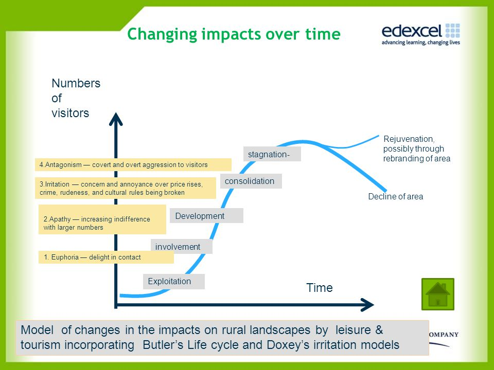 Changing impacts over time Time Model of changes in the impacts on rural landscapes by leisure & tourism incorporating Butler's Life cycle and Doxey's