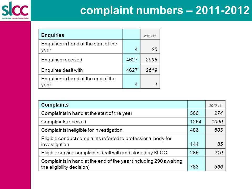 complaint numbers – 2011-2012 Enquiries 2010-11 Enquiries in hand at the start of the year425 Enquiries received46272598 Enquires dealt with46272619 Enquiries in hand at the end of the year44 Complaints 2010-11 Complaints in hand at the start of the year566274 Complaints received12641090 Complaints ineligible for investigation486503 Eligible conduct complaints referred to professional body for investigation14485 Eligible service complaints dealt with and closed by SLCC289210 Complaints in hand at the end of the year (including 290 awaiting the eligibility decision)783566