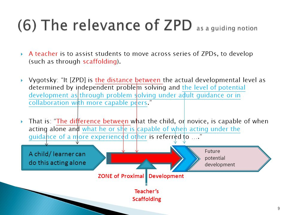  A teacher is to assist students to move across series of ZPDs, to develop (such as through scaffolding).