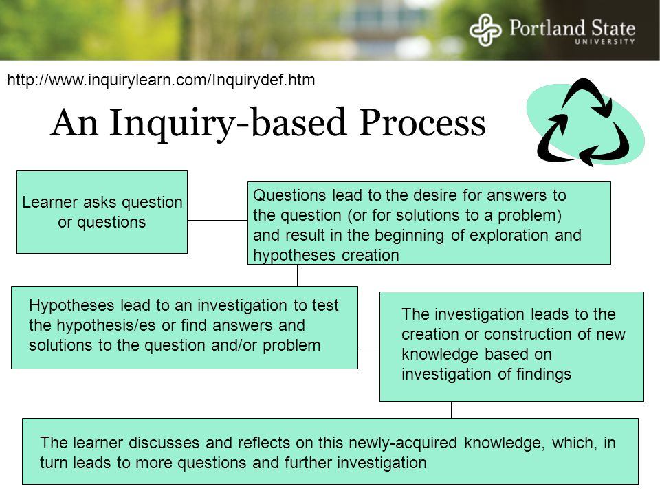 An Inquiry-based Process Learner asks question or questions Questions lead to the desire for answers to the question (or for solutions to a problem) and result in the beginning of exploration and hypotheses creation Hypotheses lead to an investigation to test the hypothesis/es or find answers and solutions to the question and/or problem The investigation leads to the creation or construction of new knowledge based on investigation of findings The learner discusses and reflects on this newly-acquired knowledge, which, in turn leads to more questions and further investigation http://www.inquirylearn.com/Inquirydef.htm