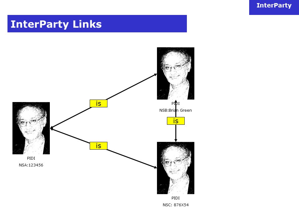 InterParty InterParty Links PIDI NSC: 876X54 PIDI NSA:123456 is PIDI NSB:Brian Green