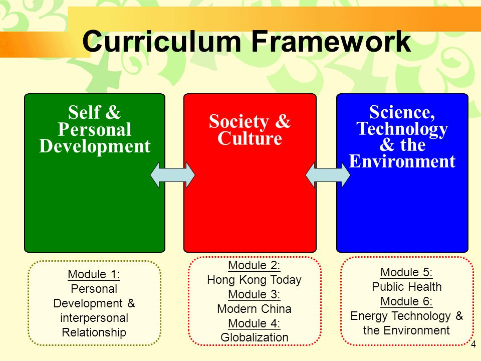 4 Self & Personal Development Society & Culture Science, Technology & the Environment Curriculum Framework Module 1: Personal Development & interpersonal Relationship Module 2: Hong Kong Today Module 3: Modern China Module 4: Globalization Module 5: Public Health Module 6: Energy Technology & the Environment