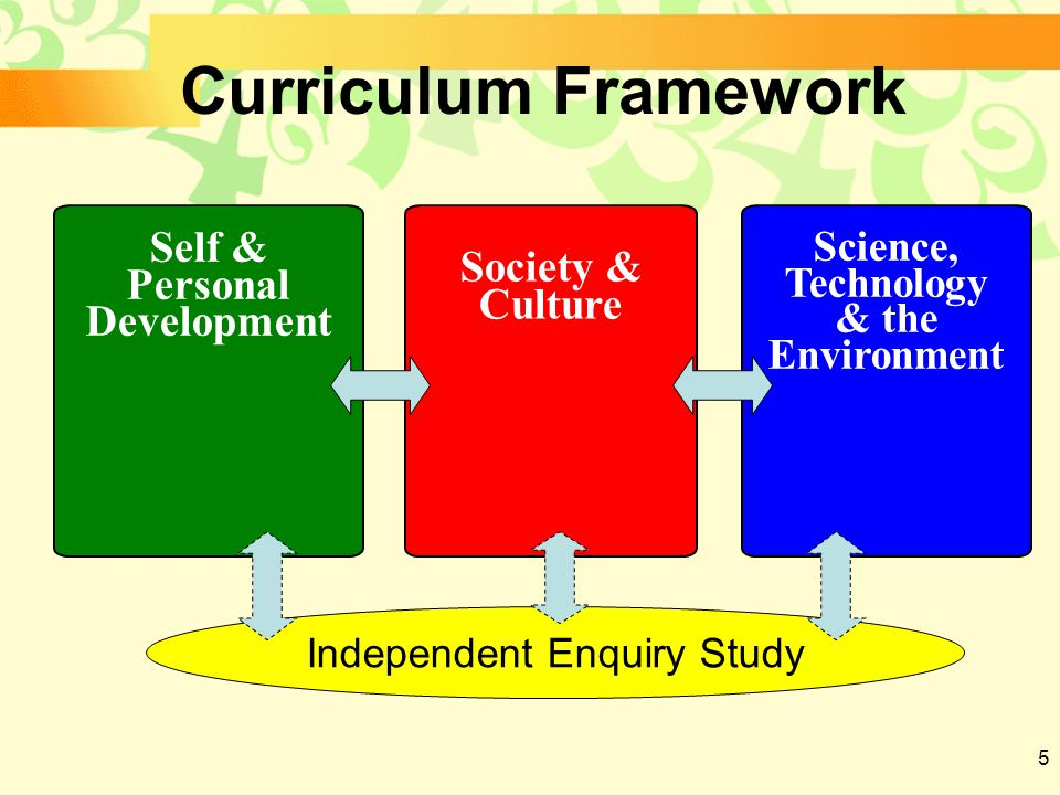 5 Self & Personal Development Society & Culture Science, Technology & the Environment Curriculum Framework Independent Enquiry Study