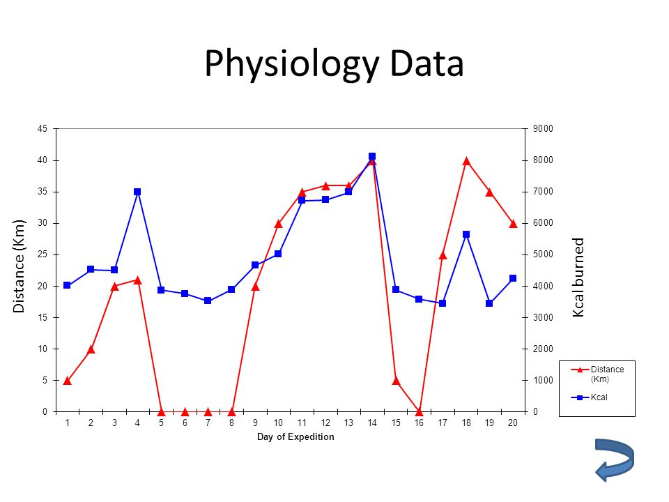 Physiology Data Distance (Km) Kcal burned