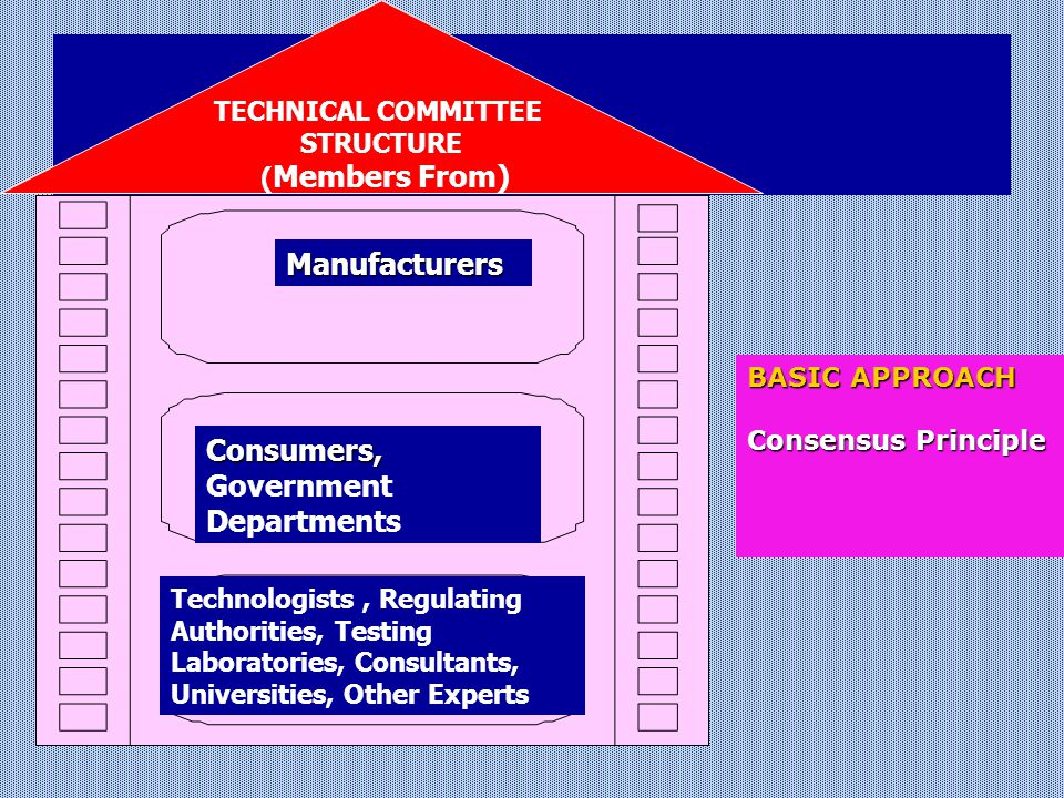 Manufacturers Consumers, Consumers, Government Departments Technologists, Technologists, Regulating Authorities, Testing Laboratories, Consultants, Universities, Other Experts TECHNICAL COMMITTEE STRUCTURE ( Members From) Manufacturers Consumers, Consumers, Government Departments Technologists, Regulating Authorities, Testing Laboratories, Consultants, Universities, Other Experts BASIC APPROACH Consensus Principle