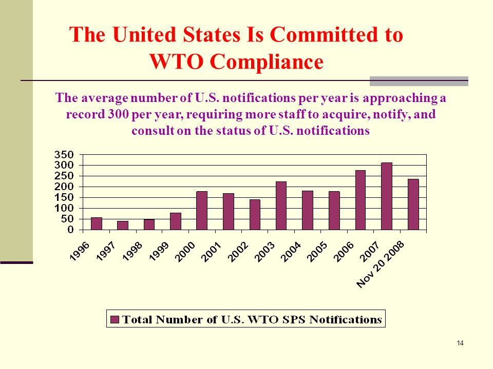 14 The United States Is Committed to WTO Compliance The average number of U.S.