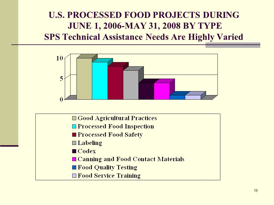 19 U.S. PROCESSED FOOD PROJECTS DURING JUNE 1, 2006-MAY 31, 2008 BY TYPE SPS Technical Assistance Needs Are Highly Varied