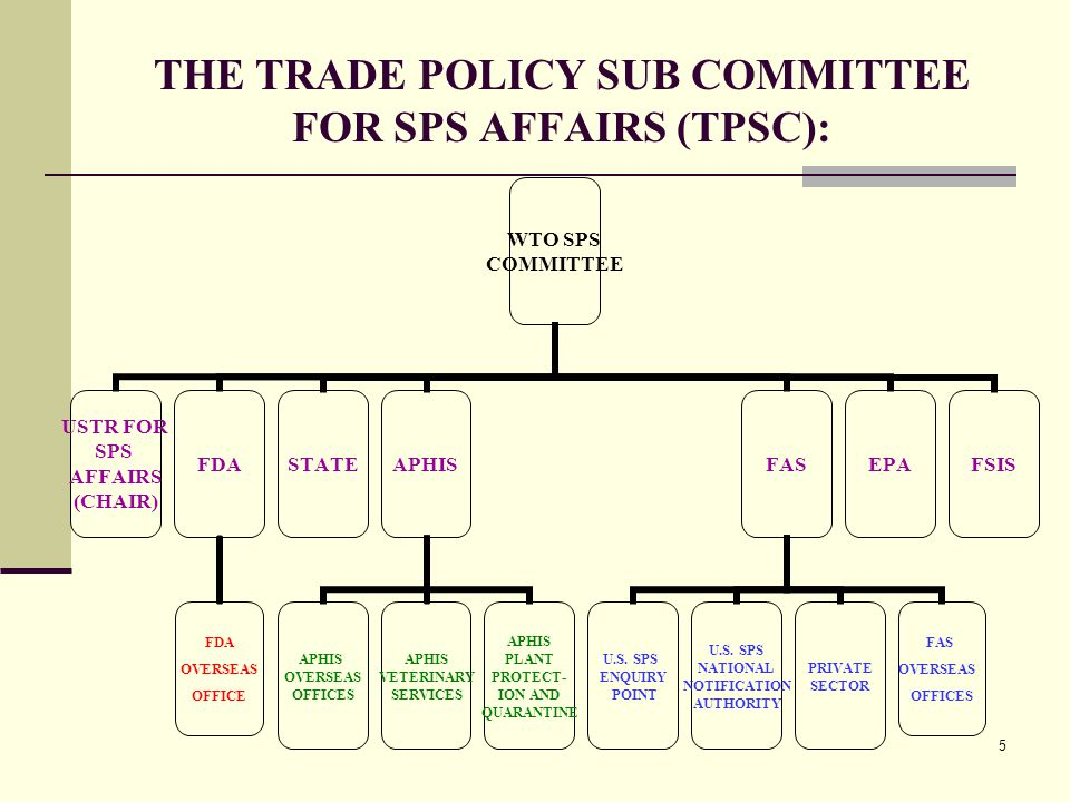 5 THE TRADE POLICY SUB COMMITTEE FOR SPS AFFAIRS (TPSC): WTO SPS COMMITTEE USTR FOR SPS AFFAIRS (CHAIR) FDA OVERSEAS OFFICE STATEAPHIS OVERSEAS OFFICES APHIS VETERINARY SERVICES APHIS PLANT PROTECT- ION AND QUARANTINE FAS U.S.