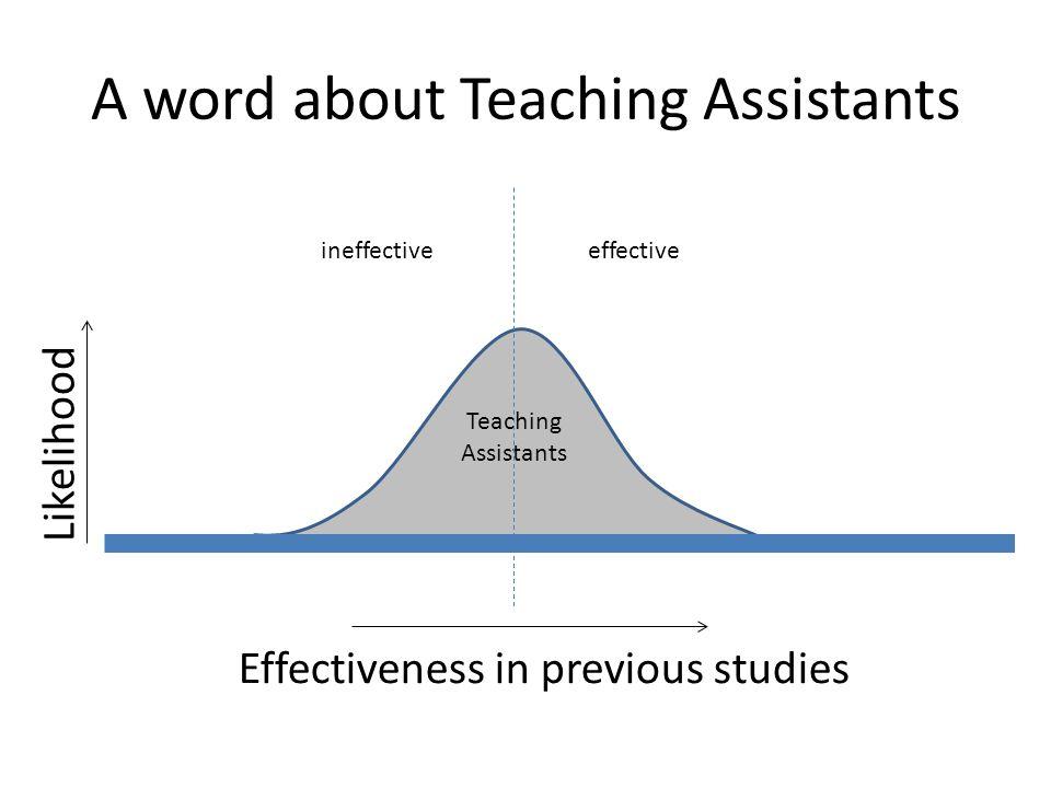 A word about Teaching Assistants Teaching Assistants Effectiveness in previous studies Likelihood ineffectiveeffective