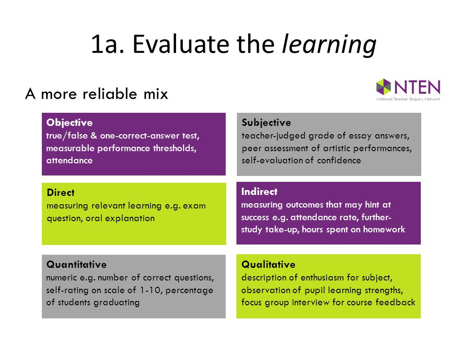 Objective true/false & one-correct-answer test, measurable performance thresholds, attendance Direct measuring relevant learning e.g.