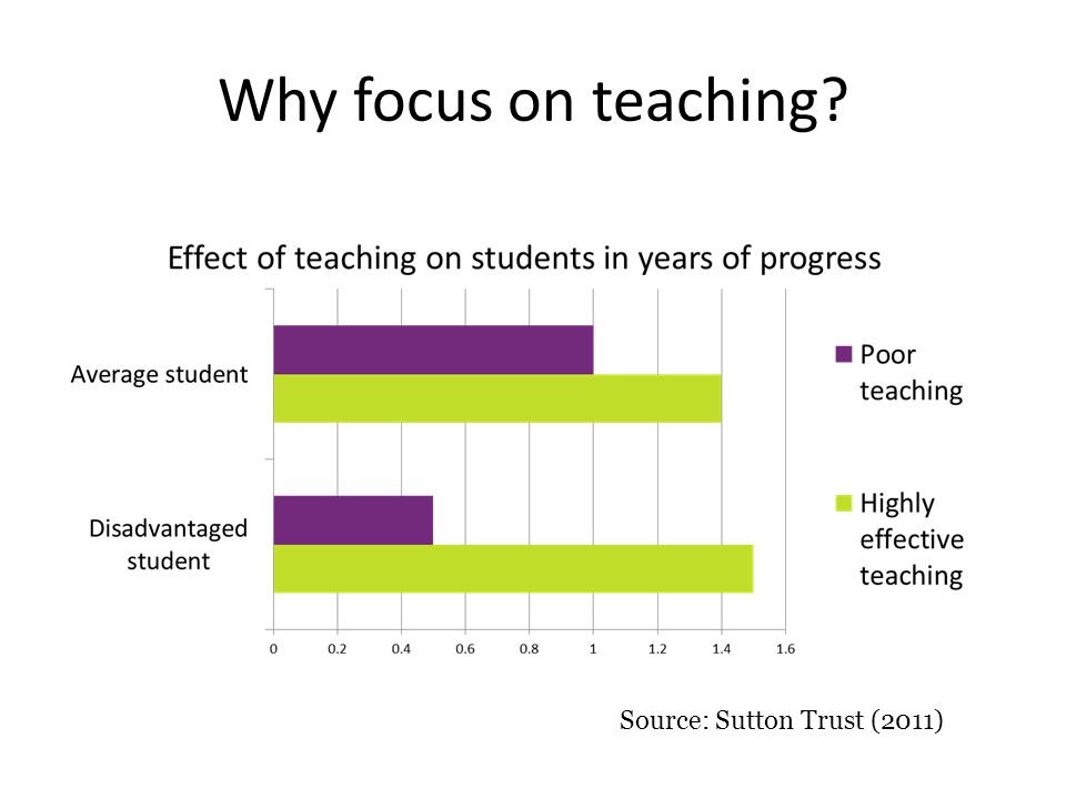 Why focus on teaching? Source: Sutton Trust (2011)