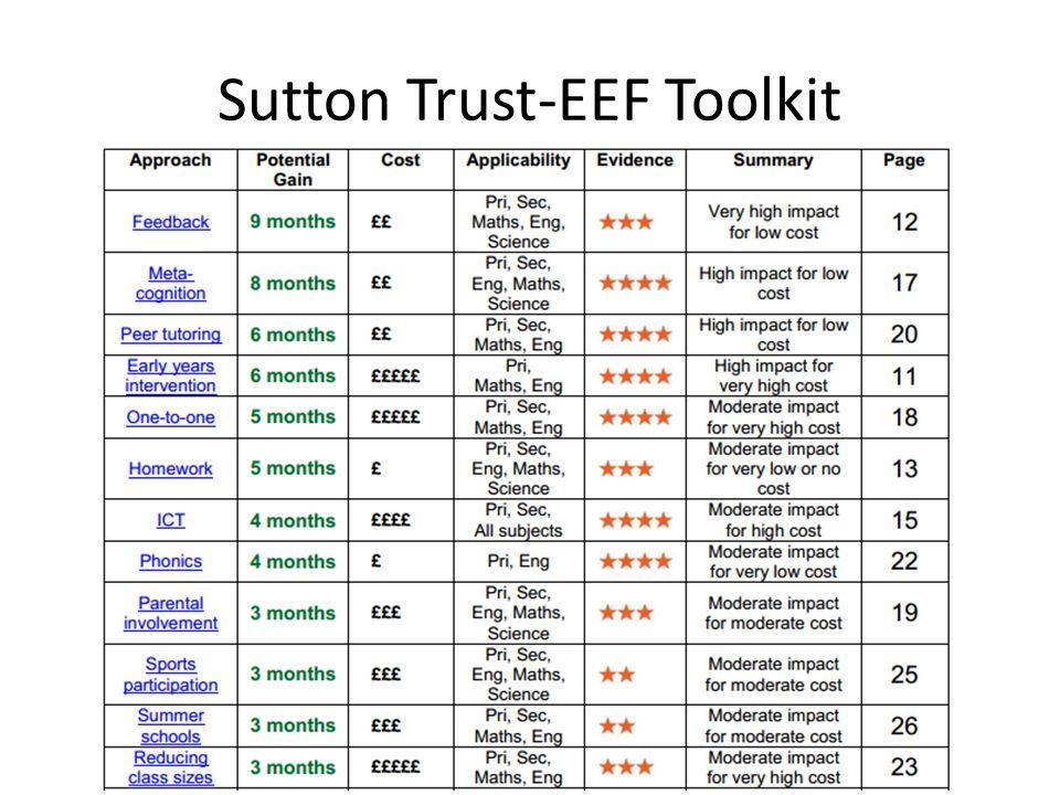 Sutton Trust-EEF Toolkit