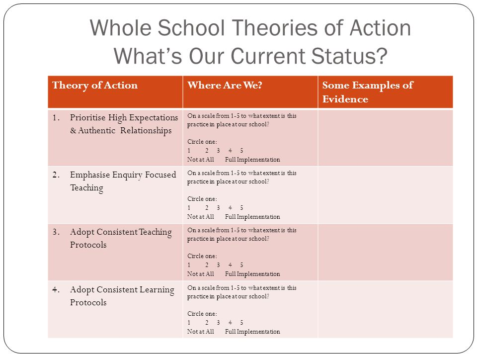Whole School Theories of Action What's Our Current Status? Theory of ActionWhere Are We?Some Examples of Evidence 1.Prioritise High Expectations & Aut