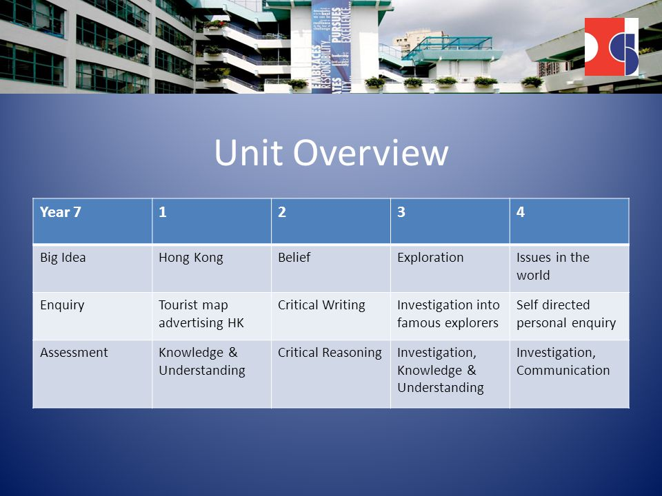 Unit Overview Year 71234 Big IdeaHong KongBeliefExplorationIssues in the world EnquiryTourist map advertising HK Critical WritingInvestigation into famous explorers Self directed personal enquiry AssessmentKnowledge & Understanding Critical ReasoningInvestigation, Knowledge & Understanding Investigation, Communication