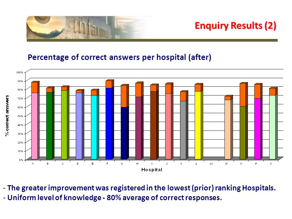 Percentage of correct answers per hospital (after) Enquiry Results (2) - The greater improvement was registered in the lowest (prior) ranking Hospitals.