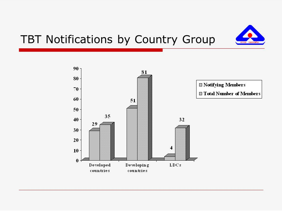 TBT Notifications by Country Group
