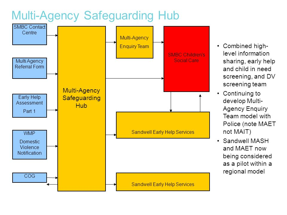 Multi-Agency Safeguarding Hub Combined high- level information sharing, early help and child in need screening, and DV screening team Continuing to de