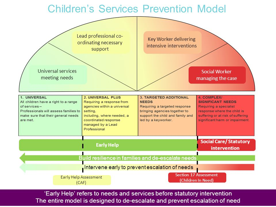 Intervene early to prevent escalation of needs Social Care/ Statutory intervention Early Help Section 17 Assessment (Children In Need) Early Help Asse