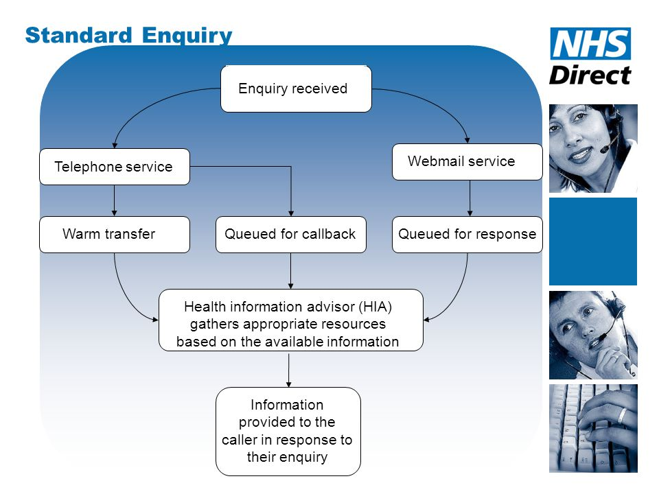 Enquiry received Warm transfer Telephone service Webmail service Queued for callbackQueued for response Health information advisor (HIA) gathers appropriate resources based on the available information Information provided to the caller in response to their enquiry Standard Enquiry