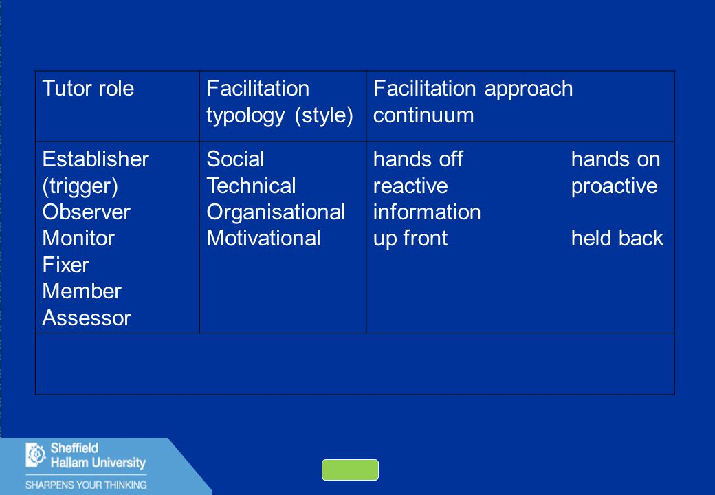 38 Tutor roleFacilitation typology (style) Facilitation approach continuum Establisher (trigger) Observer Monitor Fixer Member Assessor Social Technical Organisational Motivational hands offhands on reactiveproactive information up frontheld back