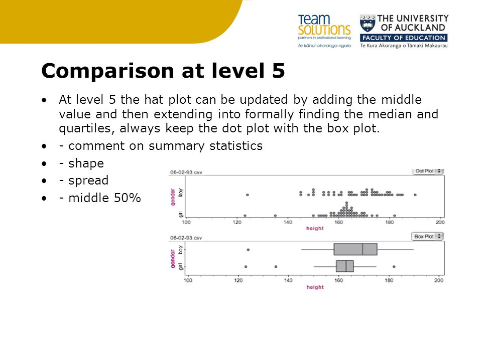 Comparison at level 5 At level 5 the hat plot can be updated by adding the middle value and then extending into formally finding the median and quartiles, always keep the dot plot with the box plot.