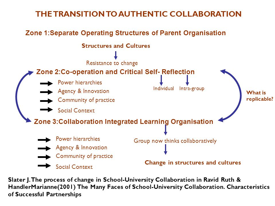 Slater J. The process of change in School-University Collaboration in Ravid Ruth & HandlerMarianne(2001) The Many Faces of School-University Collabora