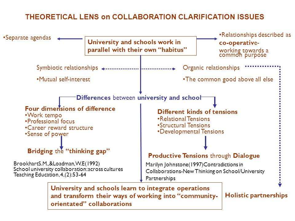 4. What are the key findings about achieving authentic collaboration?