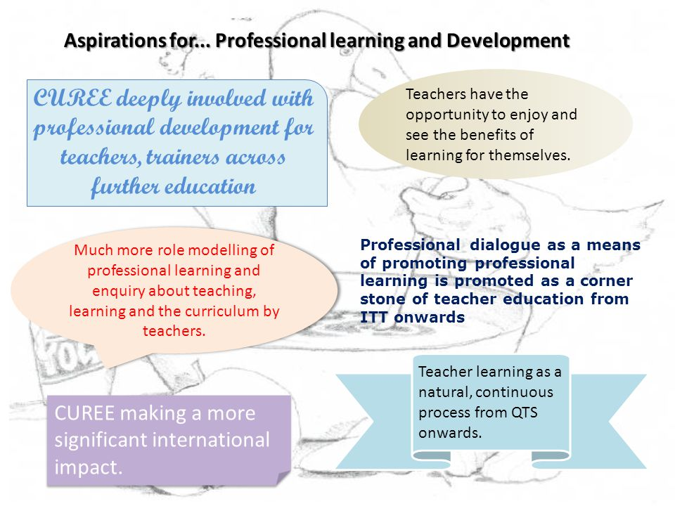 Aspirations for... Professional learning and Development Professional dialogue as a means of promoting professional learning is promoted as a corner s