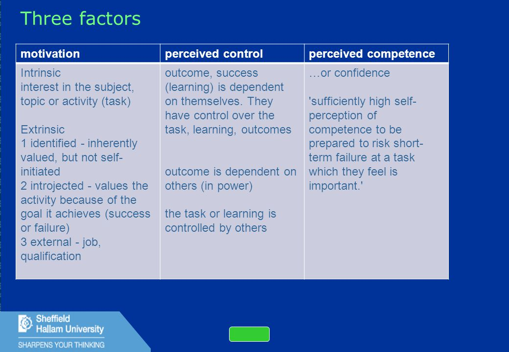 11 Three factors motivationperceived controlperceived competence Intrinsic interest in the subject, topic or activity (task) Extrinsic 1 identified - inherently valued, but not self- initiated 2 introjected - values the activity because of the goal it achieves (success or failure) 3 external - job, qualification outcome, success (learning) is dependent on themselves.