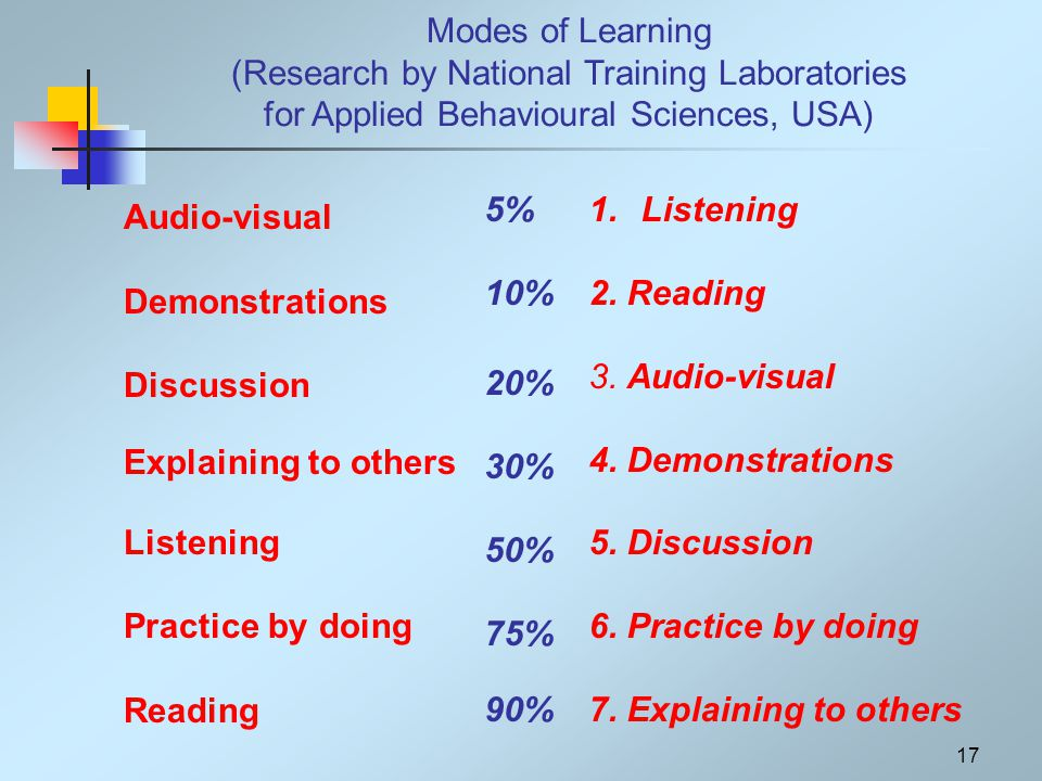 17 Modes of Learning (Research by National Training Laboratories for Applied Behavioural Sciences, USA) Audio-visual Demonstrations Discussion Explaining to others Listening Practice by doing Reading 5% 10% 20% 30% 50% 75% 90% 1.Listening 2.