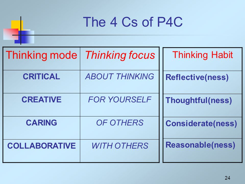 24 The 4 Cs of P4C Thinking modeThinking focus CRITICALABOUT THINKING CREATIVEFOR YOURSELF CARINGOF OTHERS COLLABORATIVEWITH OTHERS Thinking Habit Reflective(ness) Thoughtful(ness) Considerate(ness) Reasonable(ness)