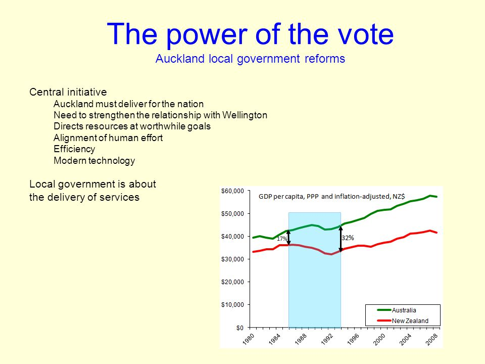 The power of the vote Auckland local government reforms Central initiative Auckland must deliver for the nation Need to strengthen the relationship with Wellington Directs resources at worthwhile goals Alignment of human effort Efficiency Modern technology Local government is about the delivery of services