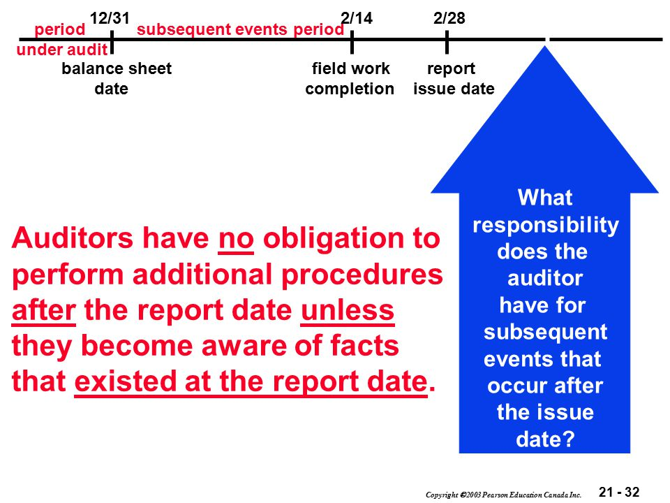 21 - 32 Copyright  2003 Pearson Education Canada Inc. What responsibility does the auditor have for subsequent events that occur after the issue date