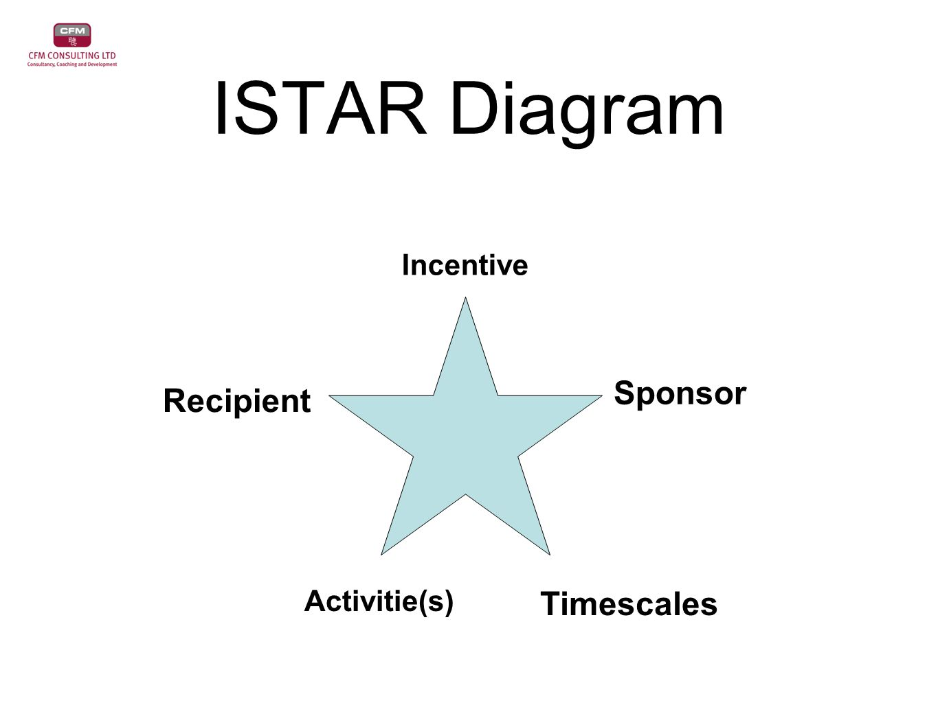 ISTAR Diagram Incentive Sponsor Timescales Activitie(s) Recipient
