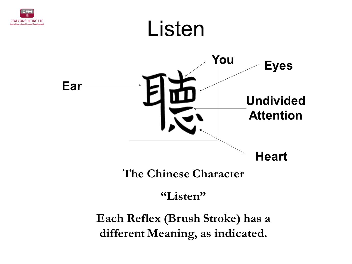 Listen The Chinese Character Listen Each Reflex (Brush Stroke) has a different Meaning, as indicated.