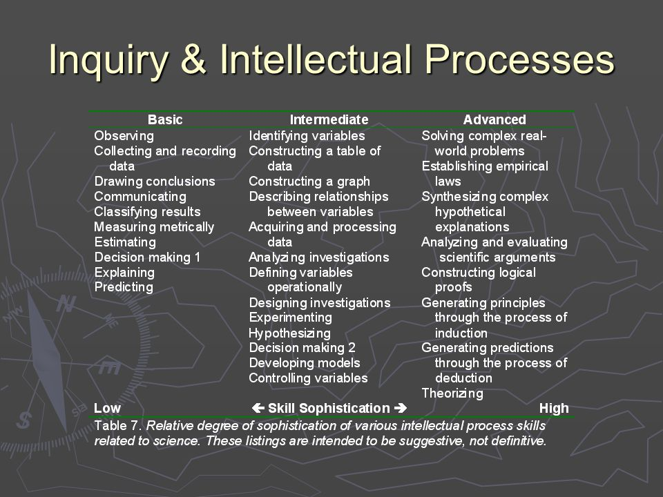Inquiry & Intellectual Processes