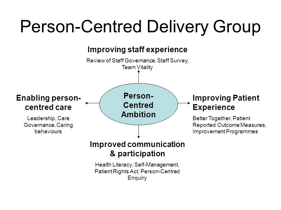 Person-Centred Delivery Group Person- Centred Ambition Improving Patient Experience Better Together, Patient Reported Outcome Measures, Improvement Programmes Improving staff experience Review of Staff Governance, Staff Survey, Team Vitality Improved communication & participation Health Literacy, Self-Management, Patient Rights Act, Person-Centred Enquiry Enabling person- centred care Leadership, Care Governance, Caring behaviours