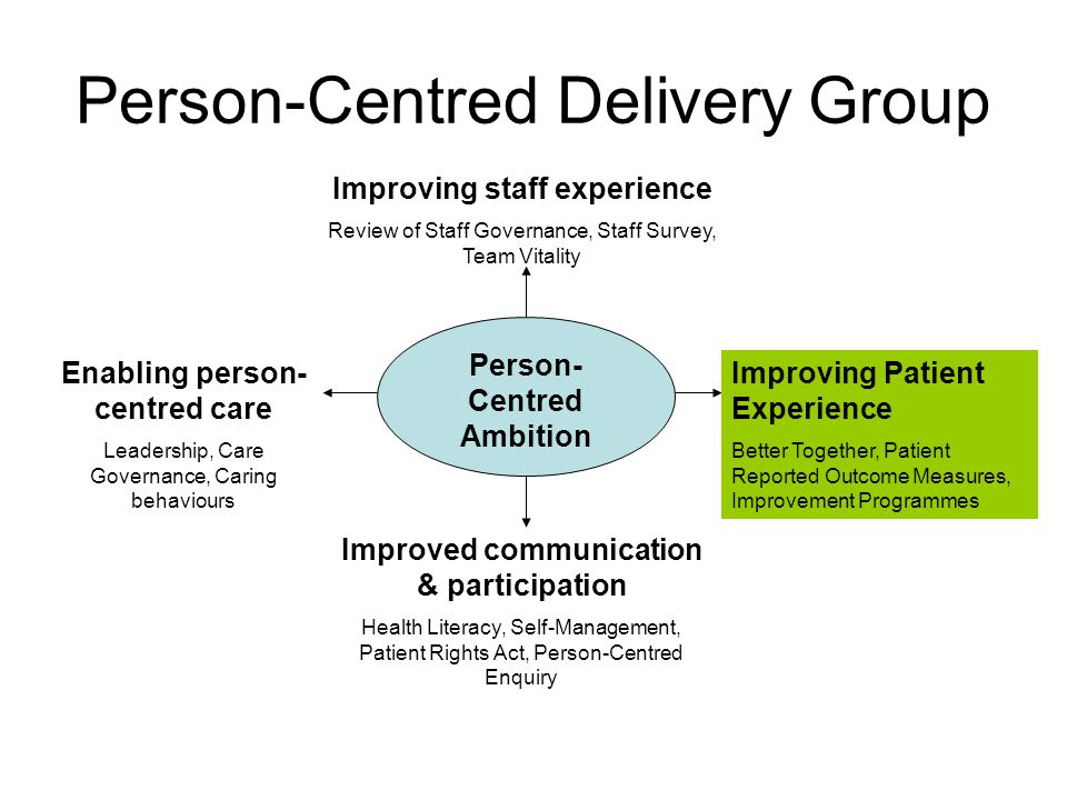Person-Centred Delivery Group Person- Centred Ambition Improving Patient Experience Better Together, Patient Reported Outcome Measures, Improvement Pr