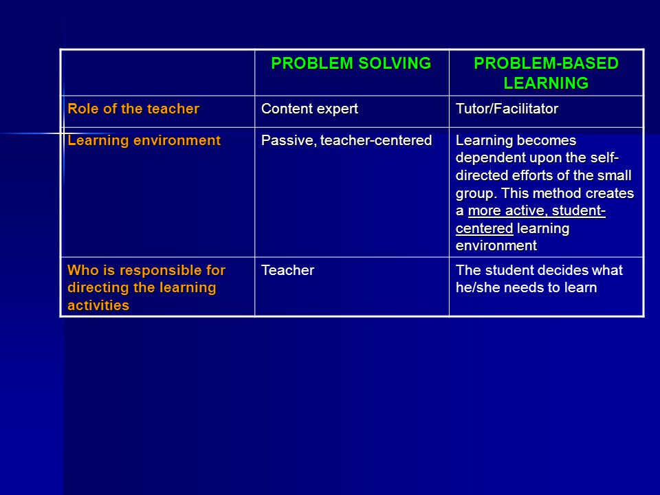 PROBLEM SOLVING PROBLEM-BASED LEARNING Role of the teacher Content expert Tutor/Facilitator Learning environment Passive, teacher-centered Learning be