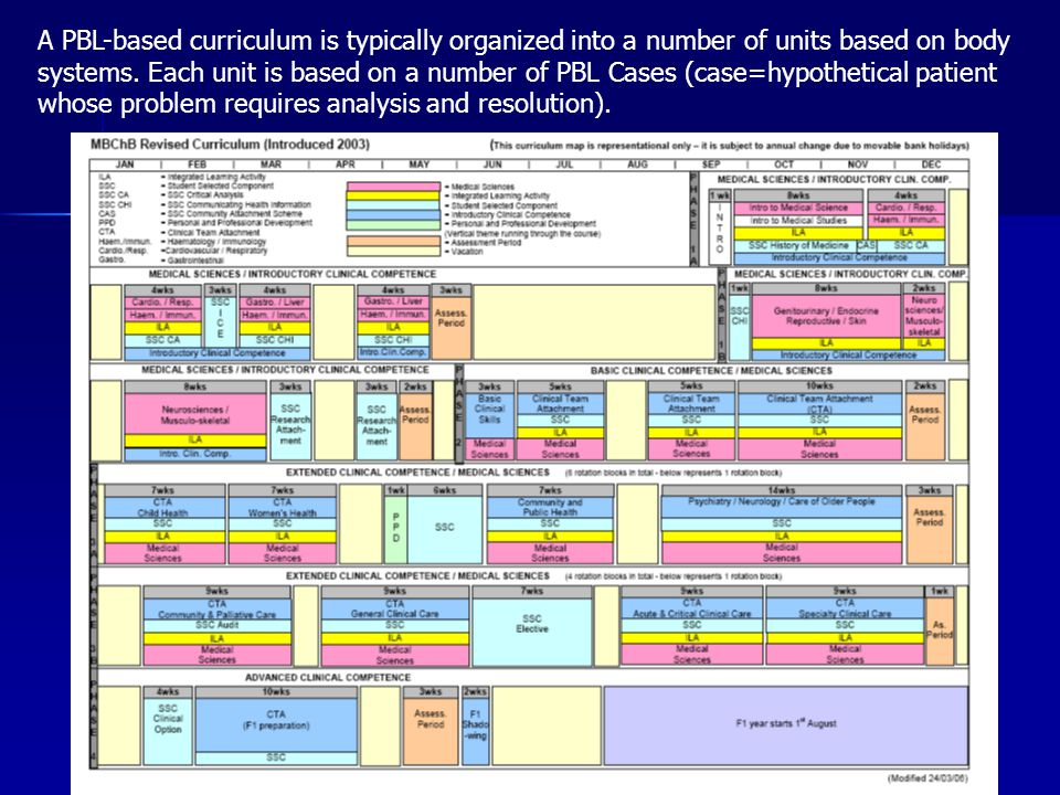 A PBL-based curriculum is typically organized into a number of units based on body systems. Each unit is based on a number of PBL Cases (case=hypothet